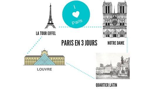 Visiter Paris en 3 jours